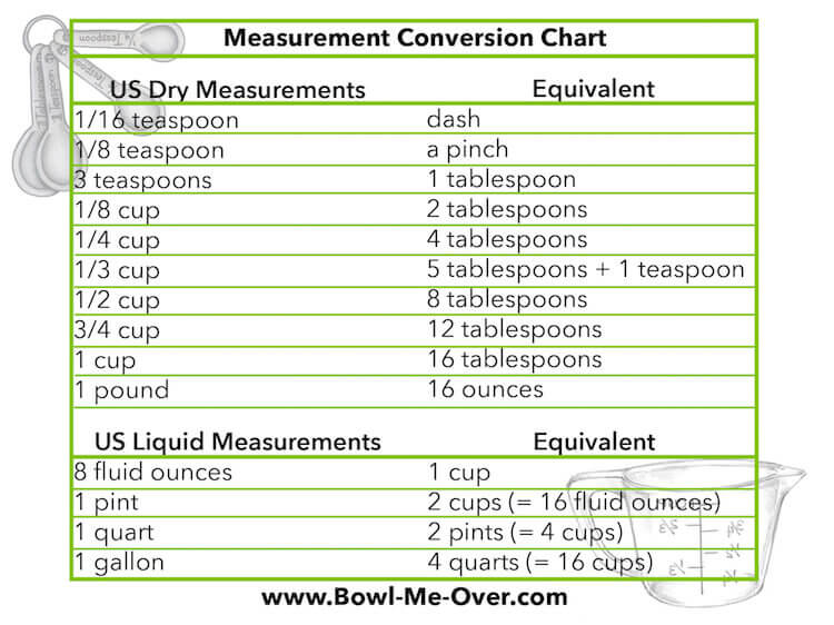 Liquid And Dry Measurement Charts  Ug